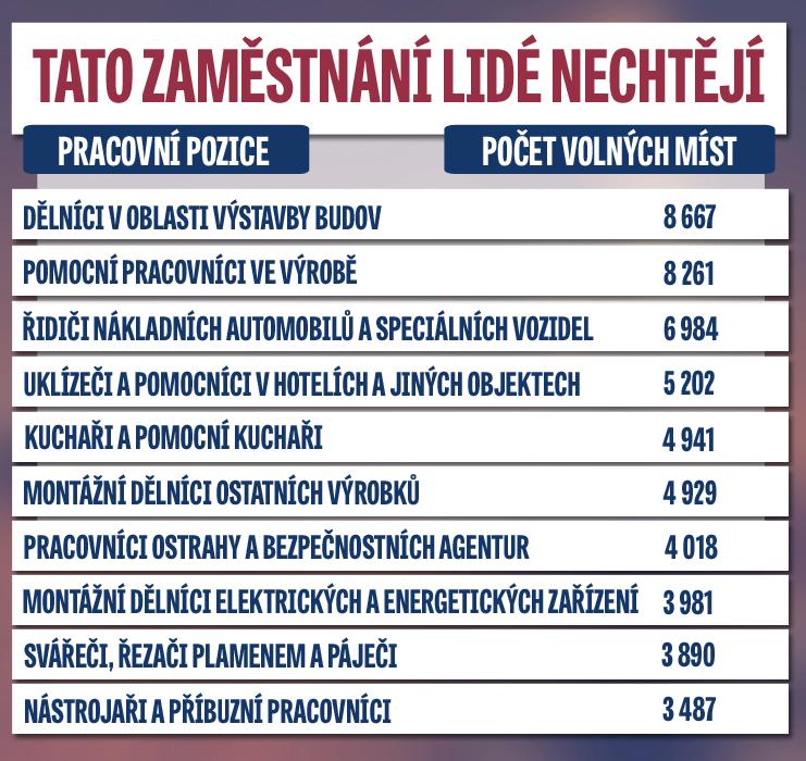 Která povolání Čechům nevoní? (Zdroj: úřad práce)