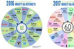 Co se na internetu stane za minutu? 16 mil. poslaných zpráv, 900 000 přihlášení na Facebook