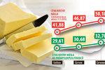 Kdo se jako upír přisál na máslo? Víme, kolik na něm vydělají mlékárny i obchodníci
