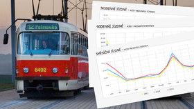 Exkluzivní data o pražské MHD: Roční kupon je hit, měsíční lidé nechtějí