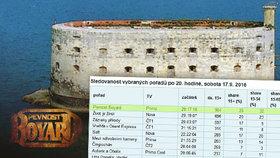 Diváci v sobotu neváhali: Pevnost Boyard znovu na prvním místě ve sledovanosti
