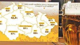 Češi jsou v pití piva dál na evropské špičce. A v čem je první Brno?