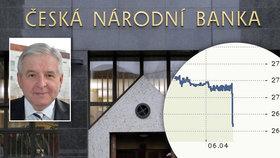 Konec oslabování koruny: Co nás teď čeká a kdy koupit eura na dovolenou?
