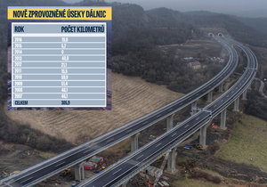Stavba dálnic v Česku: 30 kilometrů za rok, miliardy a nekonečné průtahy