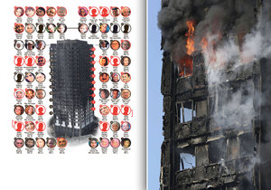 Požár londýnské Grenfell Tower má pravděpodobně 58 obětí, nedaří se ale identifikovat jejich těla.