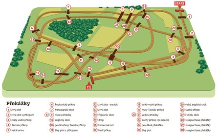 Plánek Velké pardubické - pro zvětšení klikněte