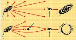 Princip gravitační čočky; galaxie - žádná překážka - oko - nedeformovaný obraz; galaxie - gravitace černé díry ohne paprsek - černá díra - oko - obraz deformovaný černou dírou