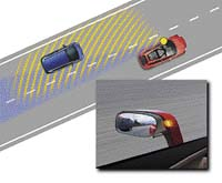 Běžnými zrcátky nevidíte těsně vedle vozu, proto tam u SCC míří senzory. Začne-li řidič odbočovat do míst kde je jiný automobil, rozsvítí se kontrolka v zrcátku