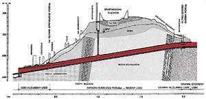 Trasa tunelu v bočním průřezu