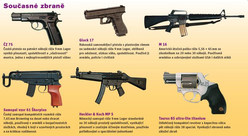 Současné zbraně foto: wikimedia.org, finnrapel.fi, vojsko.net