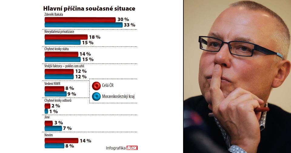 Miliardář Zdeněk Bakala podle průzkumu společnosti STEM/MARK utíká před odpovědností za situaci v OKD.