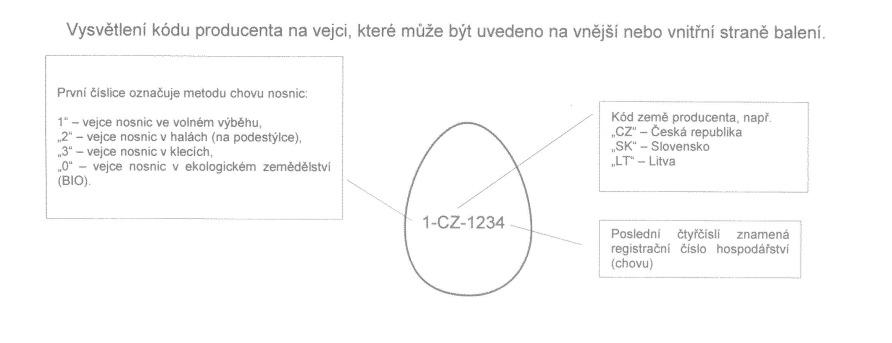 Vysvětlení kódu producenta na vejci, které může být uvedeno na vnější nebo vnitřní straně balení.