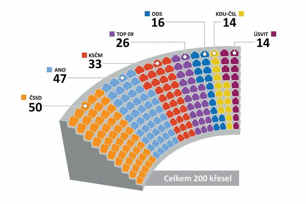 Volby 2013 – počty mandátů