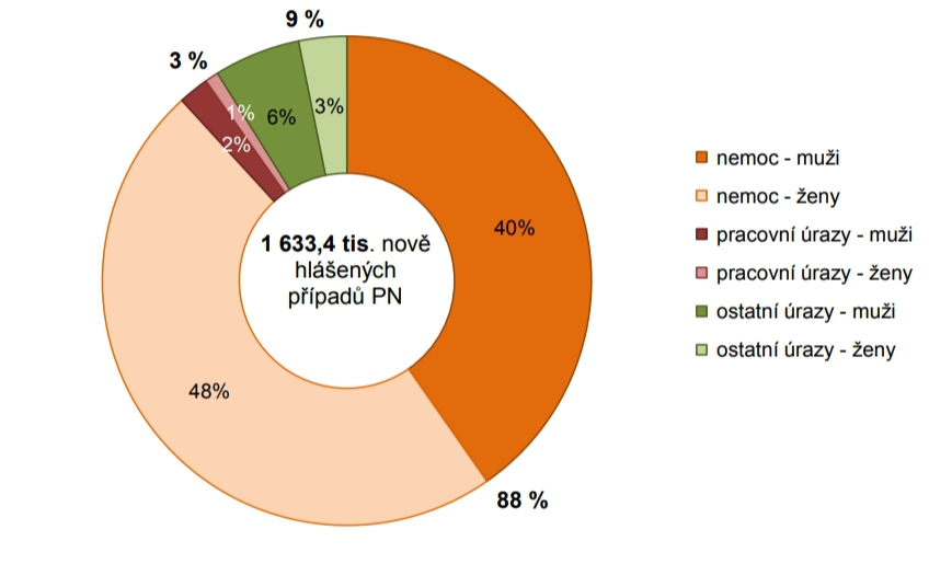 Počty mužů a žen na nemocenské