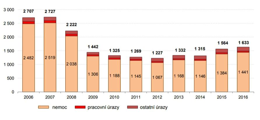 Počty případů nemocenské v posledních letech