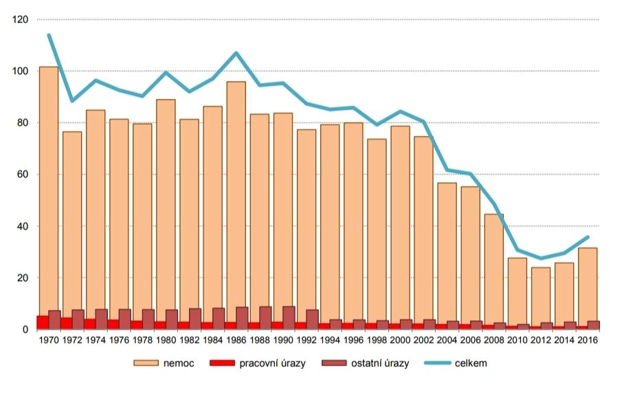 Počty případů nemocenské dříve a dnes