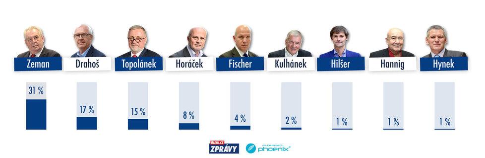 Preference kandidátů na prezidenta ČR z první poloviny prosince pro 1. kolo volby