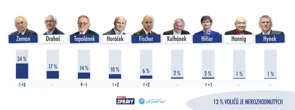 Preference kandidátů na prezidenta ČR z druhé poloviny prosince pro 1. kolo volby