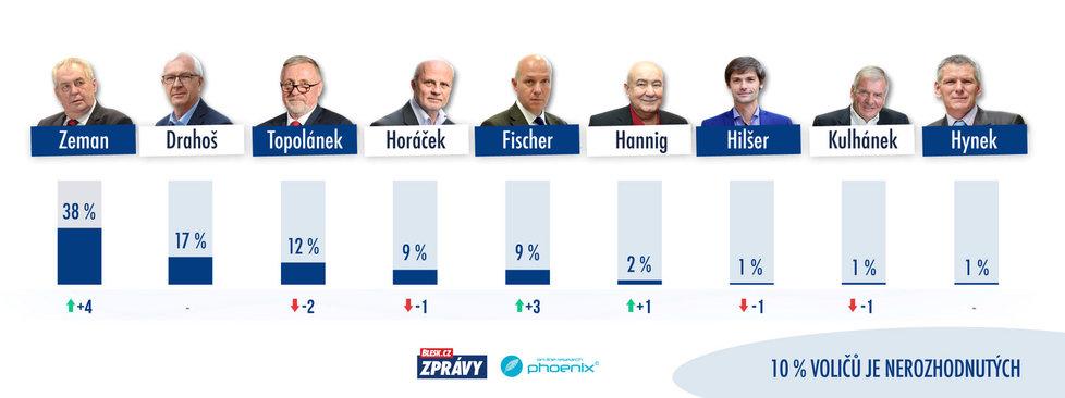 Poslední průzkum preferencí před 1. kolem prezidentských voleb 2018: Zeman vede, Drahoš se drží druhý