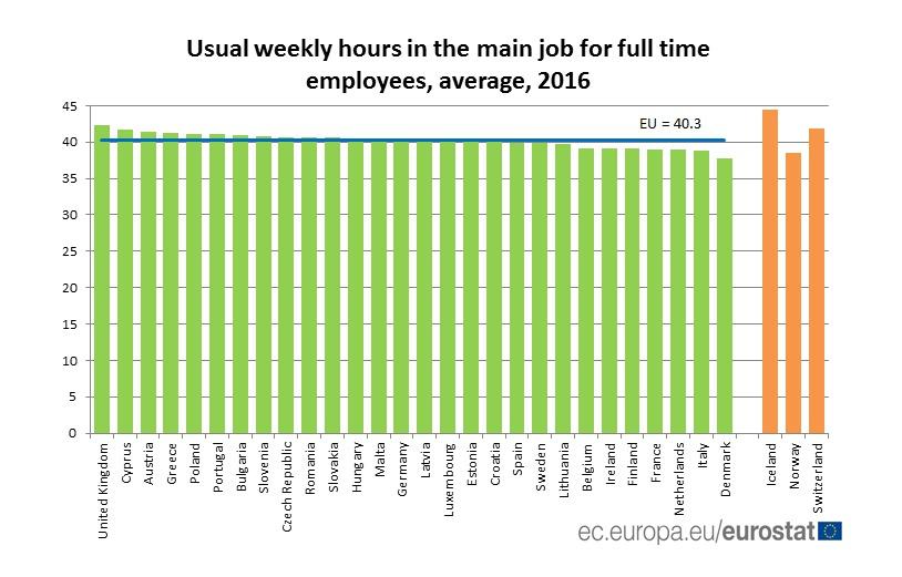 Obvyklá délka pracovního týdne ve státech EU. Pro porovnání evropské země mimo Unii - Island, Norsko nebo Švýcarsko. Česko je lehce nad průměrem, zhruba o 24 minut týdně.