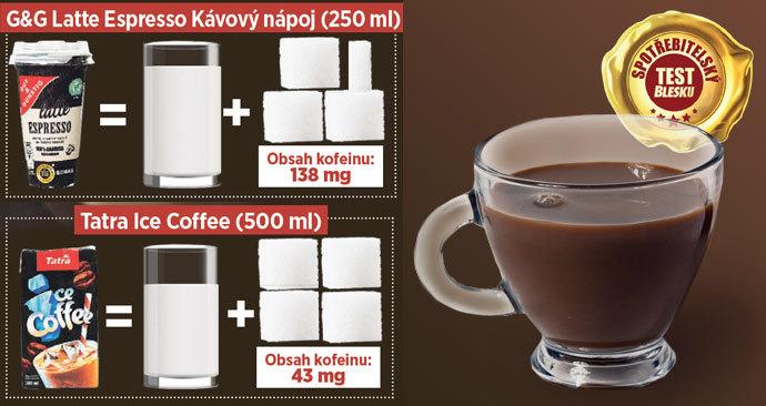 Test ledových káv: Přeslazené mléko s příchutí kávy