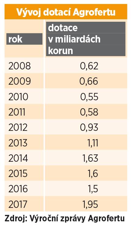 Dotace pro Agrofert neustále rostou