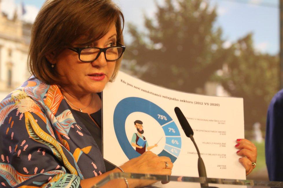 Ministryně financí Alena Schillerová představuje po jednání vlády o rozpočtu tabulky, které ukazují nejen kolik je zaměstnaných státních zaměstnanců, ale i platy učitelů (16.9.2019)