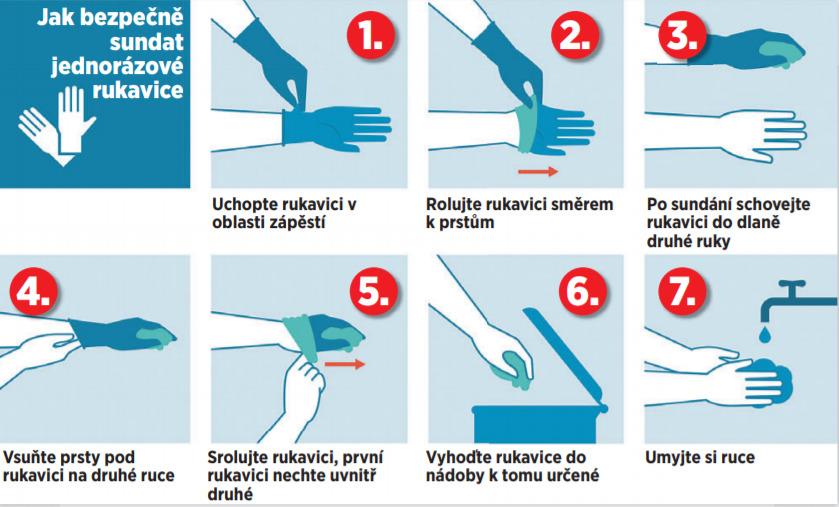 Jak bezpečně sundat jednorázové rukavice?