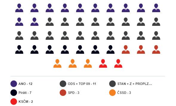 Složení zastupitelstva Plzeňského kraje po krajských volbách 2020