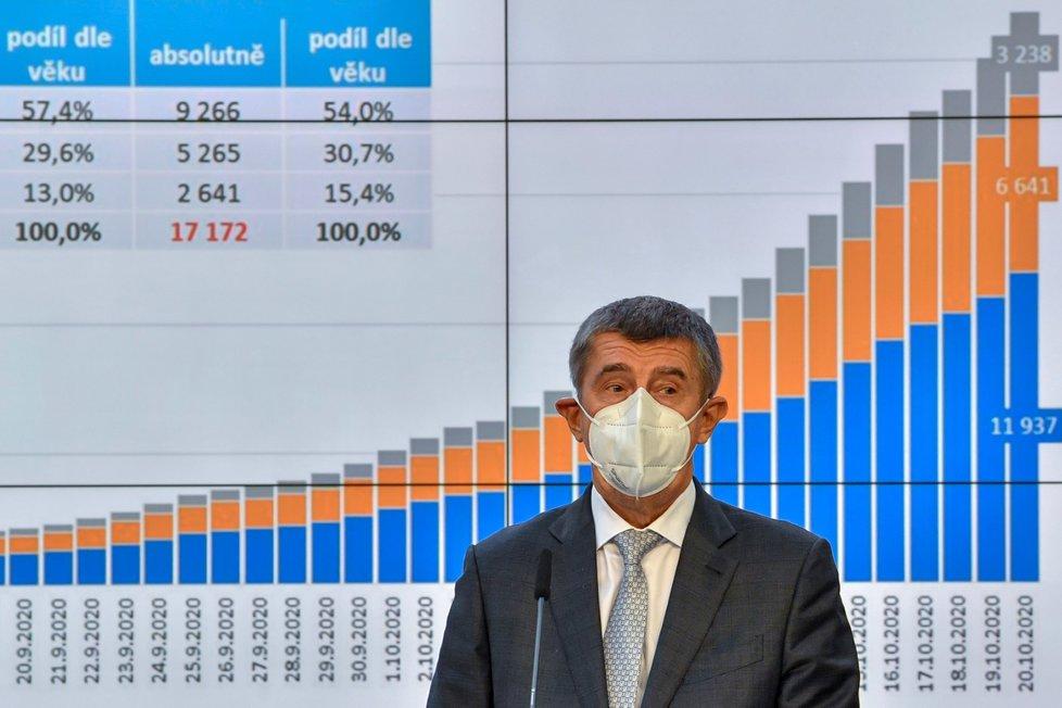 Premiér Andrej Babiš (ANO) na tiskové konferenci po jednání vlády ohledně dalších opatření proti epidemii koronaviru (21. 10. 2020)