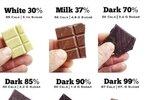 Hořká čokoláda obsahuje nejméně cukru. Můžete si ji proto dopřát i při dietě. Navíc je prevencí rakoviny, srdečních chorob, i mozkové mrtvice.