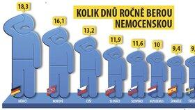Kolik dnů berou ročně nemocenskou jinde v Evropě?