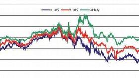Vývoj výnosu českých státních dluhopisů v letech 2006 až 2011 (% p.a.)