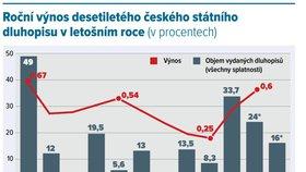 Roční výnos desetiletého českého státního dluhopisu v roce 2016
