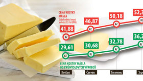 Jak stoupala cena másla?