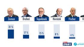 Prosincové preference kandidátů na prezidenta ČR pro 1. kolo volby