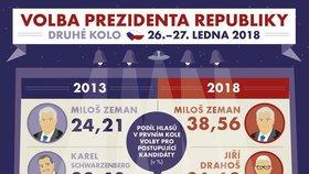 Druhé kolo volby prezidenta 2018