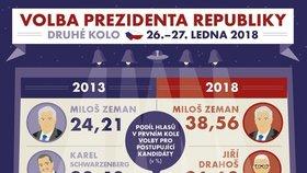 Druhé kolo prezidentských voleb 2018
