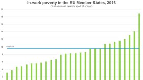 Pracující chudoba