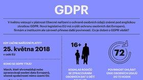 Co je GDPR?