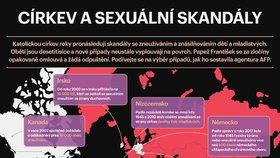 Církev a sexuální skandály