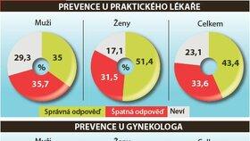 Pravidelné návštěvy praktického lékaře řada Čechů odkládá.