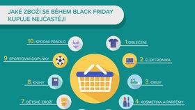 Jaké zboží se během Black Friday kupuje nejčastěji.