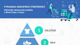 Pyramida nákupních preferencí.