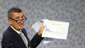 Andrej Babiš a klimatická tiskovka ve Strakově akademii: Ukázal správný graf s emisemi CO2.