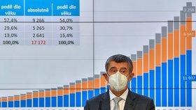 Premiér Andrej Babiš (ANO) na tiskové konferenci po jednání vlády ohledně dalších opatření proti epidemii koronaviru (21.10.2020)