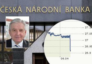 Česká národní banka ukončila režim intervencí. Kurz koruny již nebude uměle držen na 27 Kč za euro.