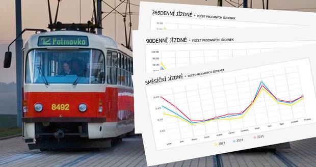 Blesk.cz získal data, jak se po měsících měnil zájem o jednotlivé druhy jízdného v pražské MHD.
