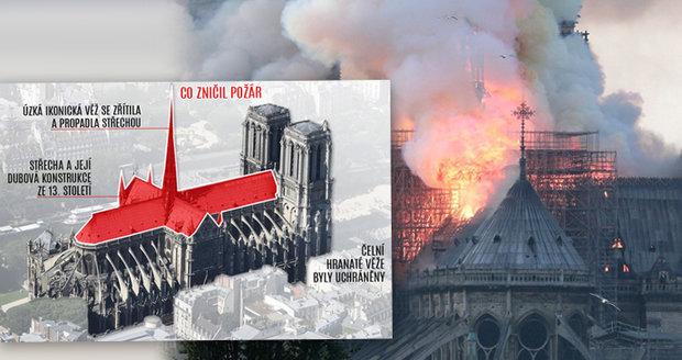Ohnivé peklo v Notre-Damu: Co bylo zničeno a co bylo zachráněno?