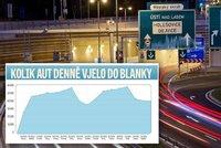 Exkluzivní data k Blance: Kolik řidičů projede denně tunelem za 43 miliard?